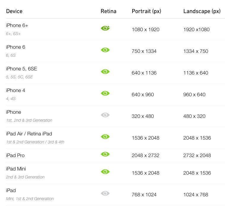 Resolucion de los dispositivos y especificaciones